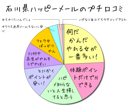 石川県ハッピーメールの口コミ