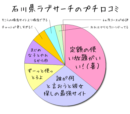 石川県ラブサーチの口コミ