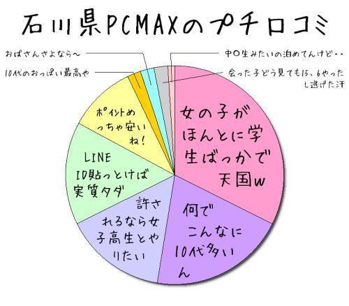 石川県PCMAXの口コミ